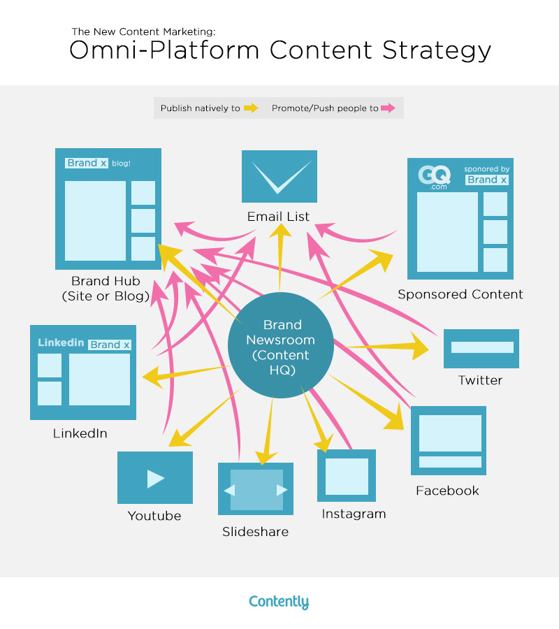 Duidelijk voorbeel van Omni channel strategie content marketing