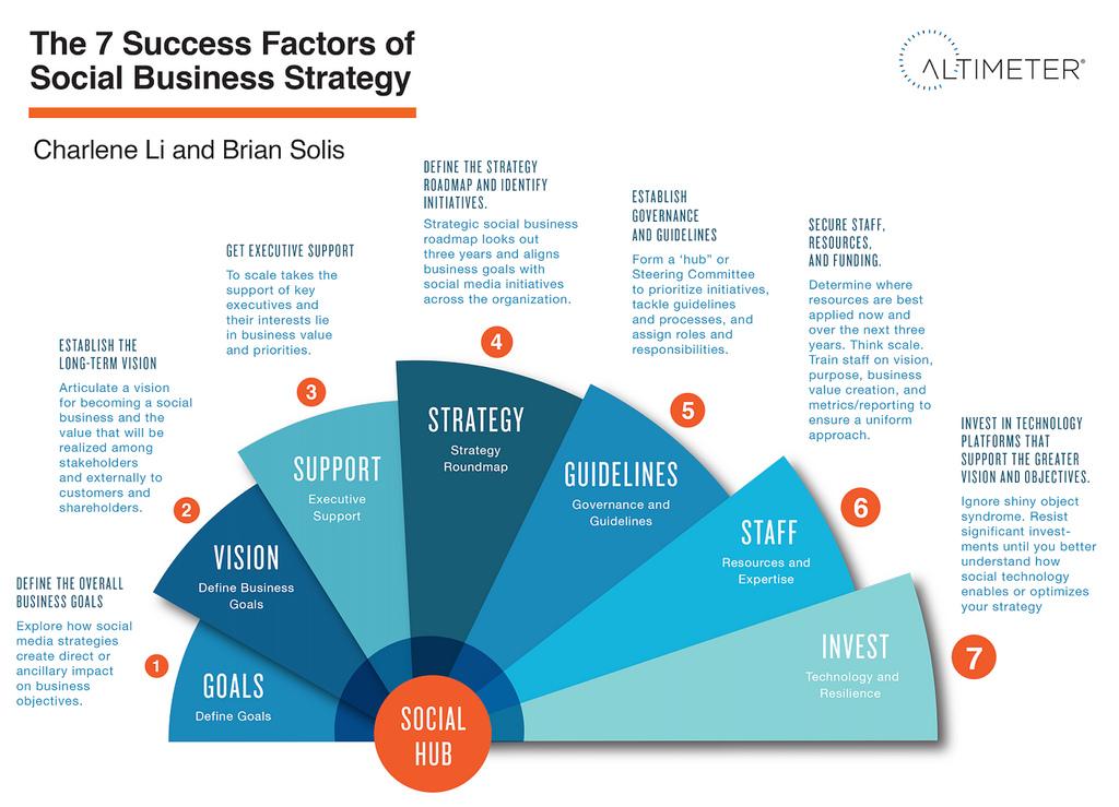 Social Business Manager infographic Vivian van Brussel
