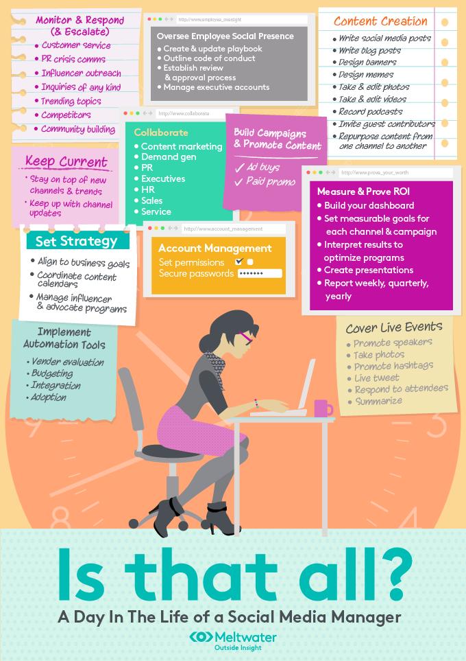 Vivian van Brussel infographic inhoud functie Social Media Manager Online